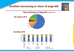 Overtime increasing as share of wage bill