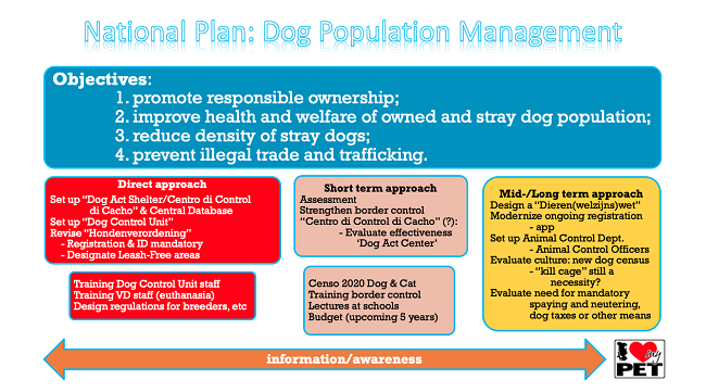 National plan: Dog population management